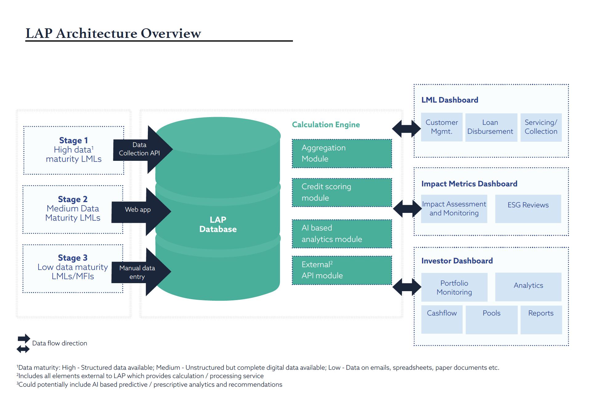Proposal Design for Greenarc Capital, a Capital Firm Company